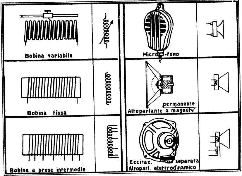 Simboli elettrici civili interesting martinato impianti for Simboli elettrici cei